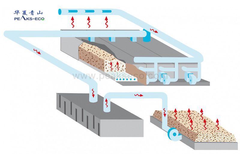 仓储式垃圾干化系统