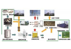 国内最大厨余垃圾处理项目建成投产