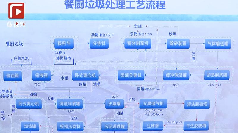 """生活垃圾分类的""""福州探索"""" 后端处置:分类处理,协同处置,打造循环经济。"""