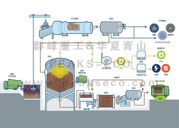 MBT垃圾机械生物综合处理厂